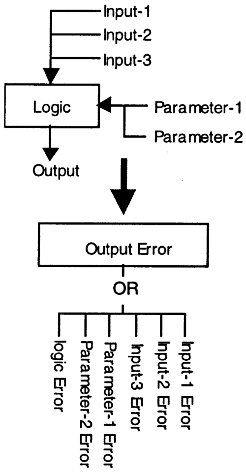 small resolution of synthesis of fault tree for logic code