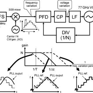 (PDF) A 77 GHz 90 nm CMOS transceiver for FMCW radar