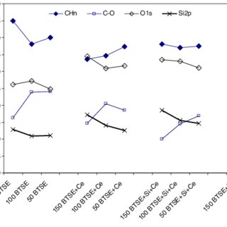 (PDF) Electrochemical study of modified non-functional bis