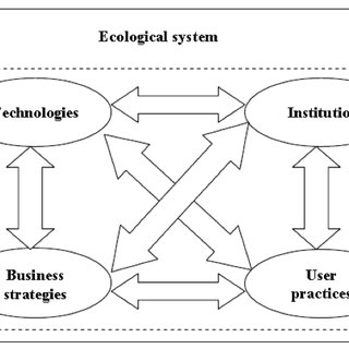 (PDF) Review of System Innovation and Transitions Theories