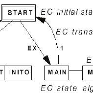 (PDF) Development of multi-agent control systems using UML