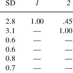 (PDF) Homework Stress: Construct Validation of a Measure