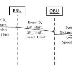Representation of V2V and V2I technologies. (a) V2V