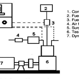 (PDF) The effects of modified ignition timing on cold