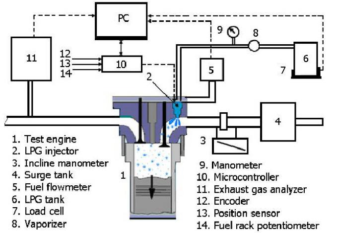 automotive lpg wiring diagram