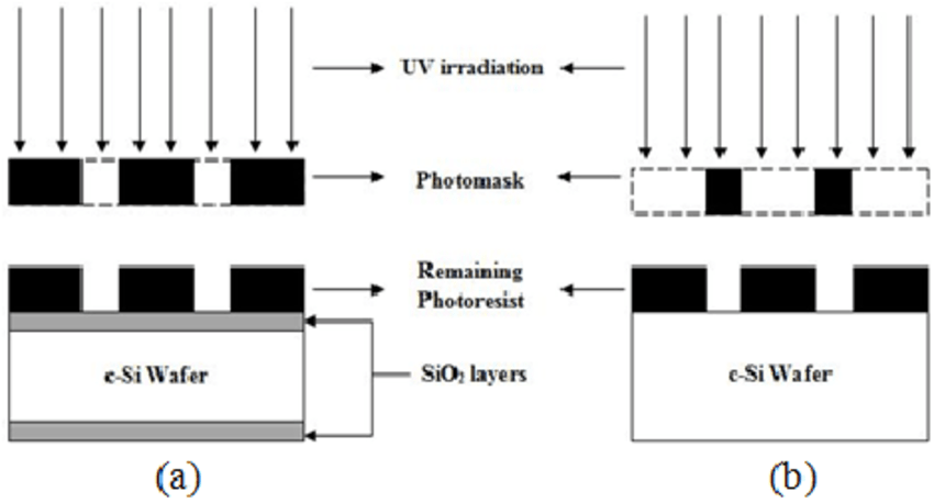 SPR Photolithography and TMAH Process Flow (from wafer