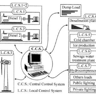 Pv Line Diagram Electrical Distribution System Diagram