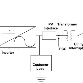 1. Example of a PV array wiring diagram showing disconnect