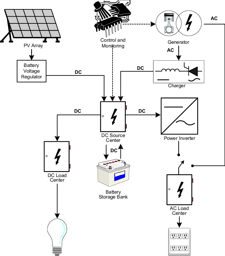 Typical PV/Genset Hybrid Battery Charging System