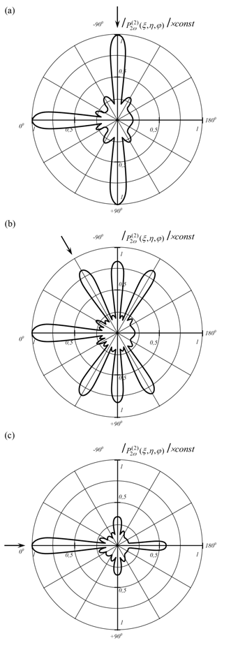 Three-dimensional wireframe model of scattering diagram of