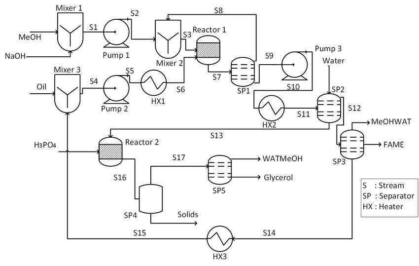 [DIAGRAM] Process Flow Diagram Biodiesel Production
