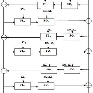Block Diagram of DES algorithm on which TDES algorithm