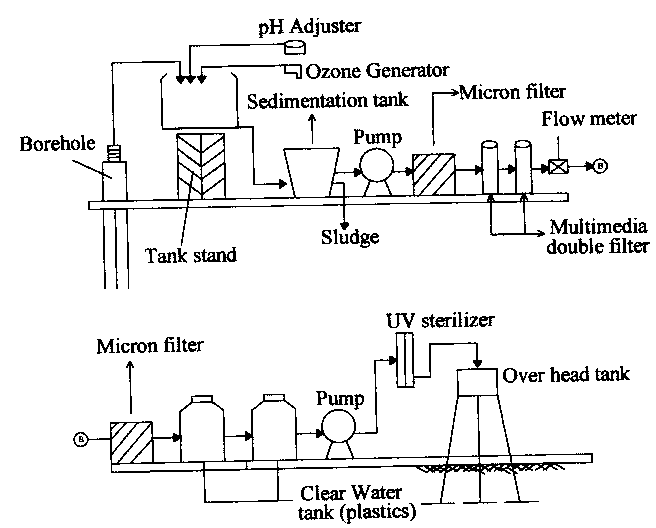 Schematic of iron-removal plant for borehole water