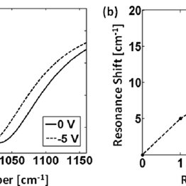 Drude model plot of dielectric constants for GaAs and InSb