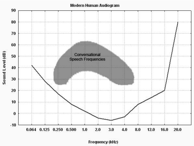 The modern human audiogram and speech frequencies. The