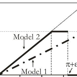 (PDF) The minimum Euclidean distance principle applied to