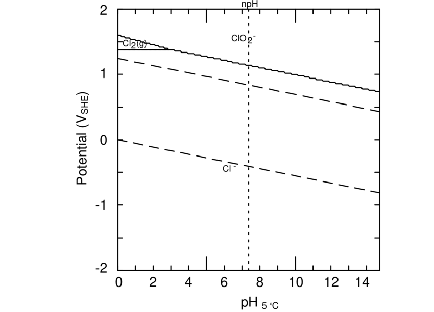 A Pourbaix diagram for chlorine at 5 °C and [Cl(aq)] tot