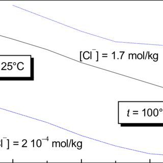 The solubility of copper as a function of pH and E H , at