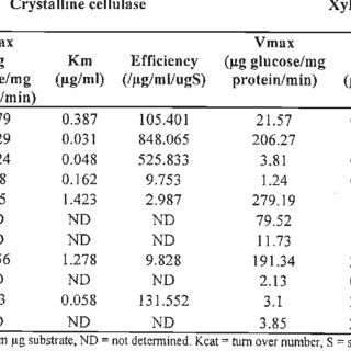 2: Kinetic constants of crude exocellulase, endocellulase
