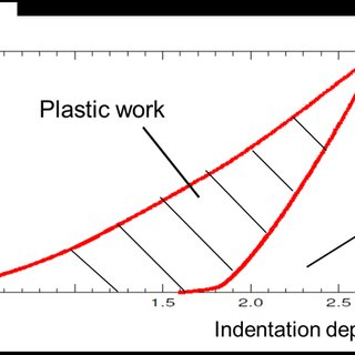 Definition of plastic work in instrumented indentation