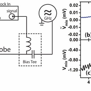 (PDF) Spin torque ferromagnetic resonance with magnetic