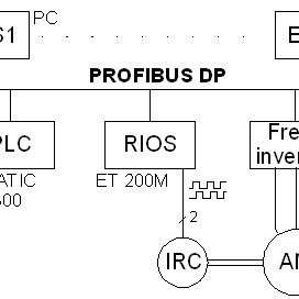 (PDF) THE INDUSTRIAL COMMUNICATION SYSTEMS PROFIBUS AND