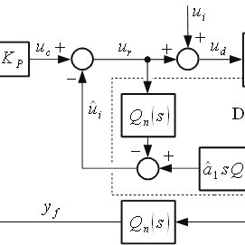 The Simulink model of the fuzzy-logic control system