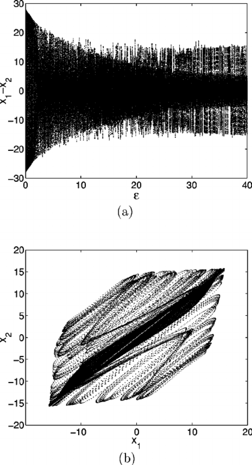 medium resolution of two lorenz like systems a bifurcation diagram for the dependence of the