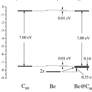 (PDF) Electron capture decay of Be encapsulated in C