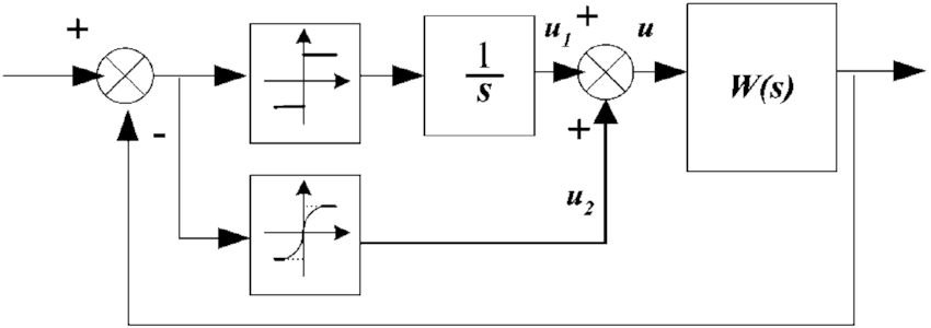 Block diagram of the system with the super-twisting