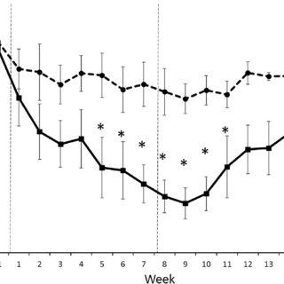 (PDF) Effects of a third-generation GnRH antagonist on