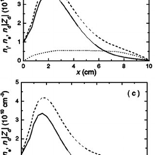 The electron ( solid line ) density, ion ( dashed line