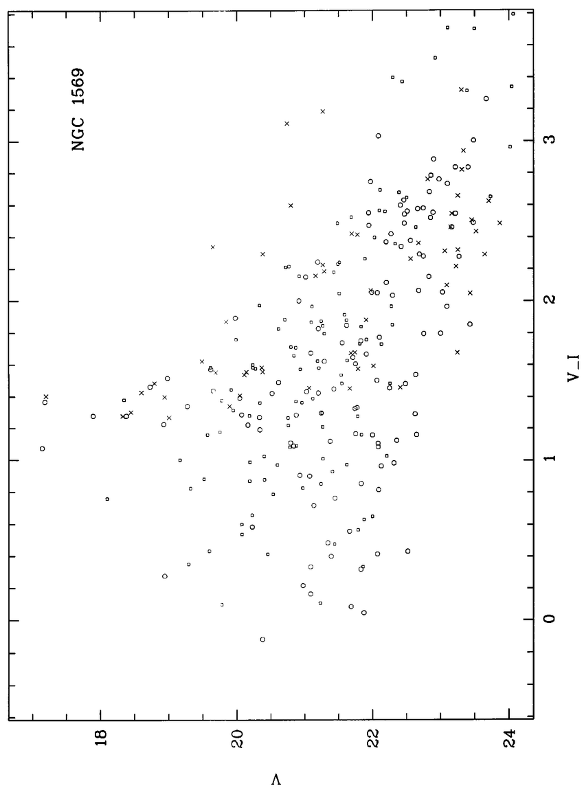 medium resolution of  v i diagram for ngc 1569 open circles corresponde