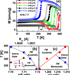color online a zfc closed symbols and fcc open symbols magnetization mt for ni 50 x co x mn 32 y fe y ga 18 temperature phase diagram as a function of b  [ 850 x 948 Pixel ]