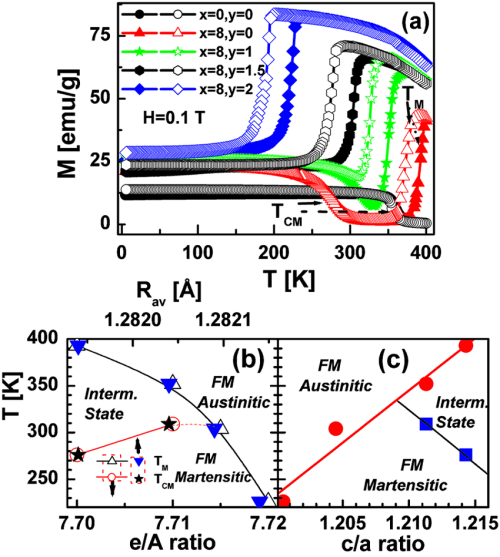 small resolution of color online a zfc closed symbols and fcc open symbols magnetization mt for ni 50 x co x mn 32 y fe y ga 18 temperature phase diagram as a function of b