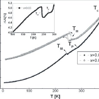 (PDF) Effect of isoelectronic substitution on magnetic