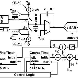 (PDF) A 50 µW, 2.1 mdeg/s/√Hz frequency-to-digital