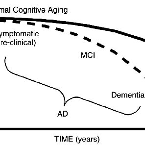 (PDF) Alzheimer's Disease: A Clinical and Basic Science