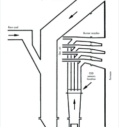 schematic arrangement of fan impact mill and burner nozzles with locations of the esd sensors [ 850 x 1441 Pixel ]