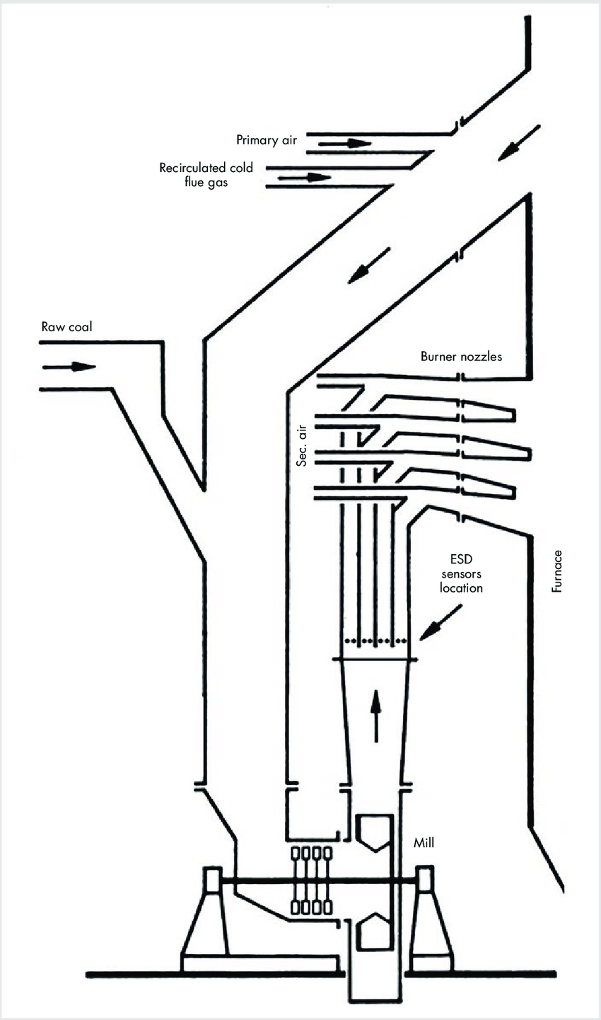 hight resolution of schematic arrangement of fan impact mill and burner nozzles with locations of the esd sensors