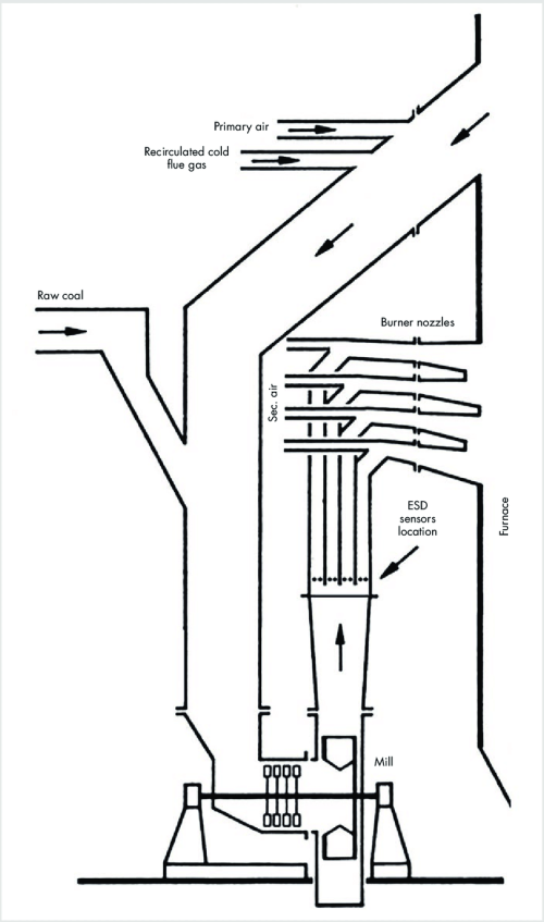 small resolution of schematic arrangement of fan impact mill and burner nozzles with locations of the esd sensors