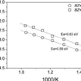 XRD patterns of (a) BZY, (b) BZYZn powders (1100 C for 10