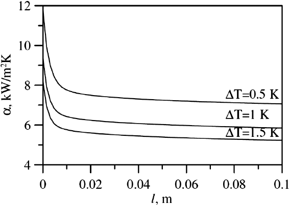 Calculations of the HTC along the condenser tube at