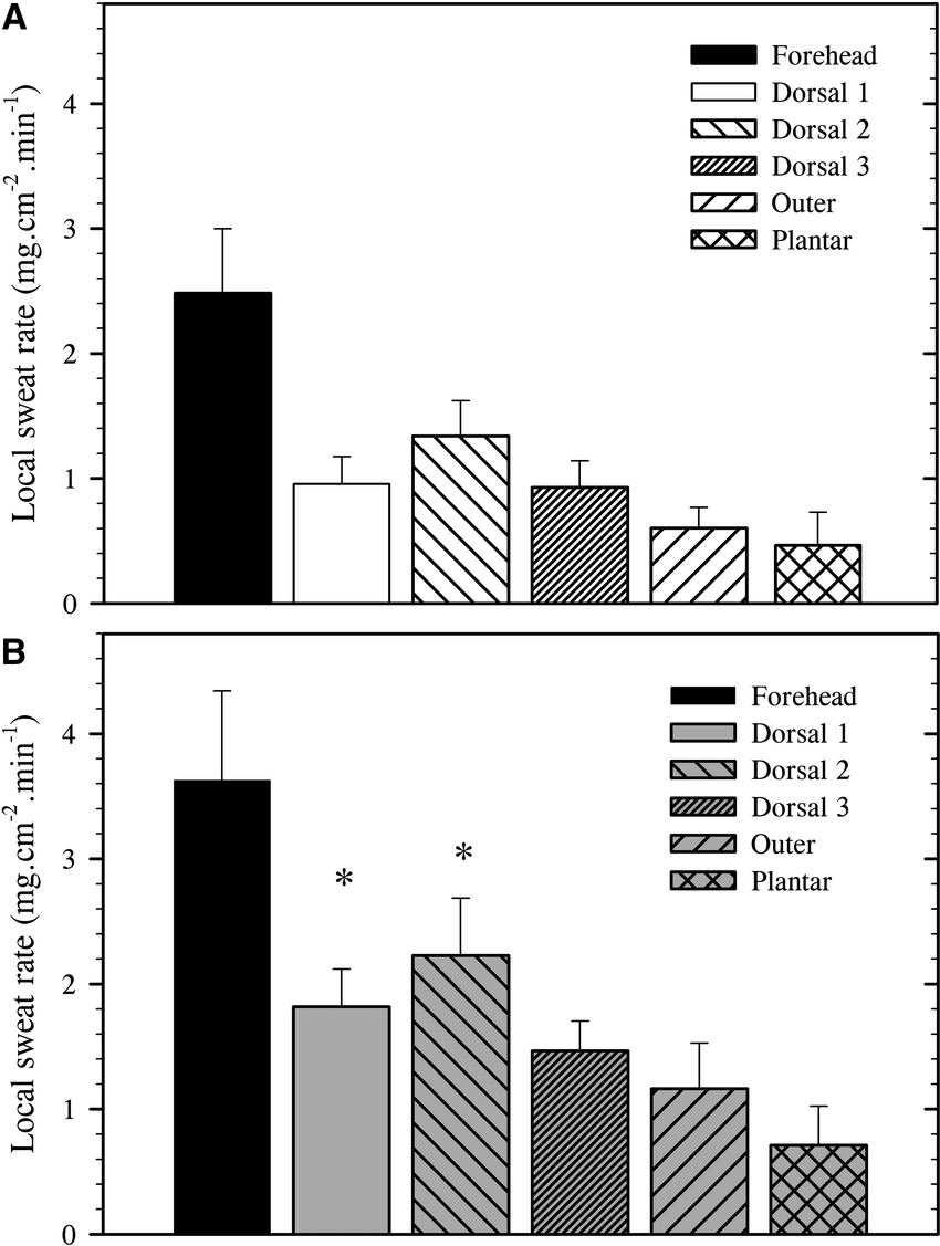 hight resolution of mean sweat rates for the forehead three dorsal foot sites a lateral outer