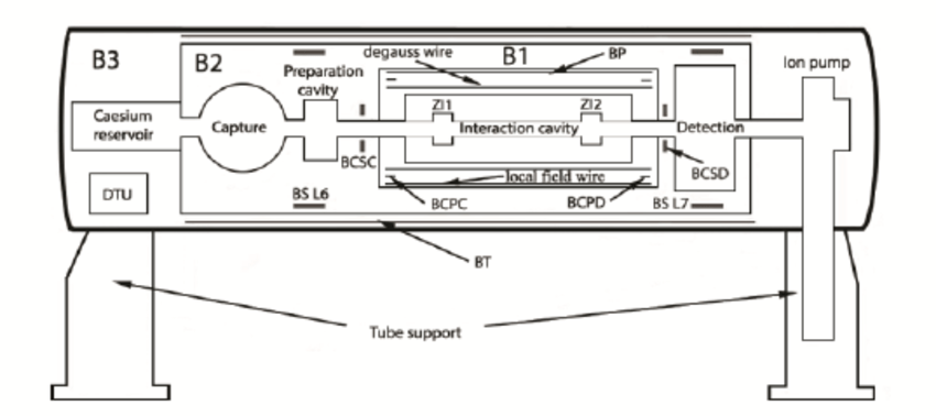 Diagram of the PHARAO cesium tube. Labeled are the