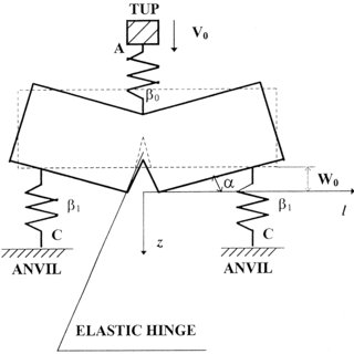 (PDF) The modelling of elastic response of a three-point