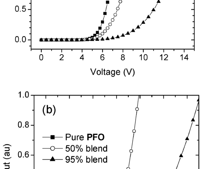 A Current Versus Voltage And B Light Output Versus Voltage For Ito