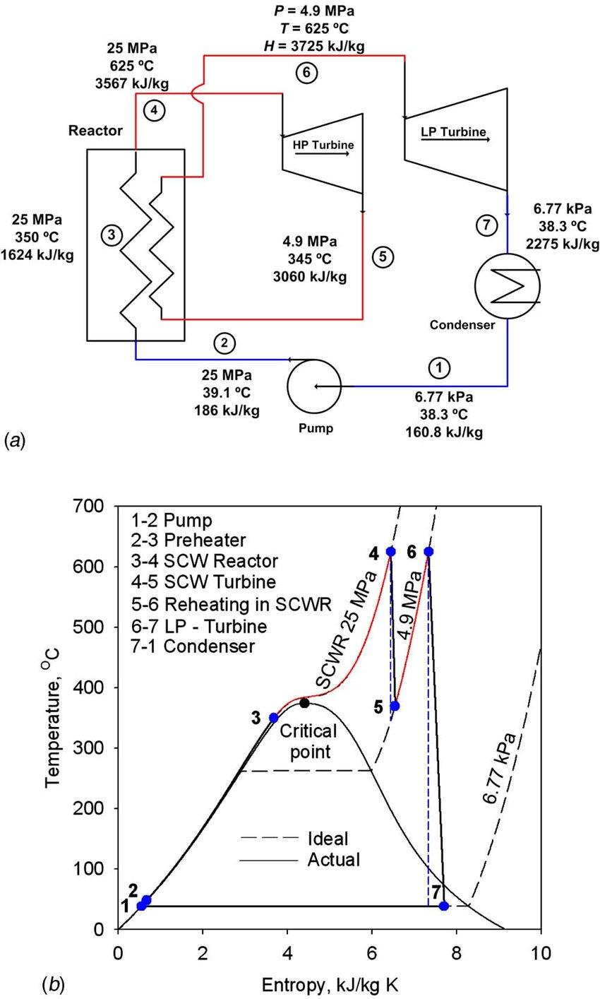 Single-reheat cycle layout