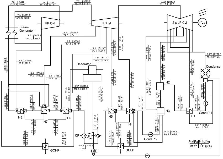 Single-reheat-regenerative cycle 600-MWel Tom'-Usinsk