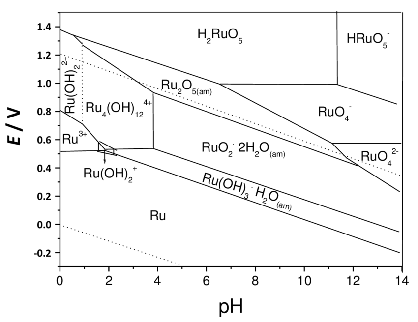 The potential-pH diagrams for ruthenium compounds in the